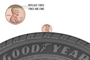 Checking tread depth penny test